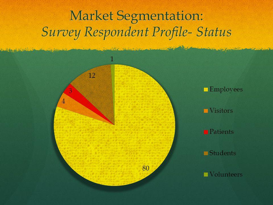 Market Segmentation: Survey Respondent Profile- Status