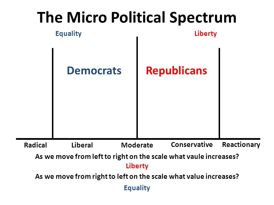 The Micro Political Spectrum RadicalLiberalModerate ConservativeReactionary Democrats Republicans As we move from left to right on the scale what vaule increases.