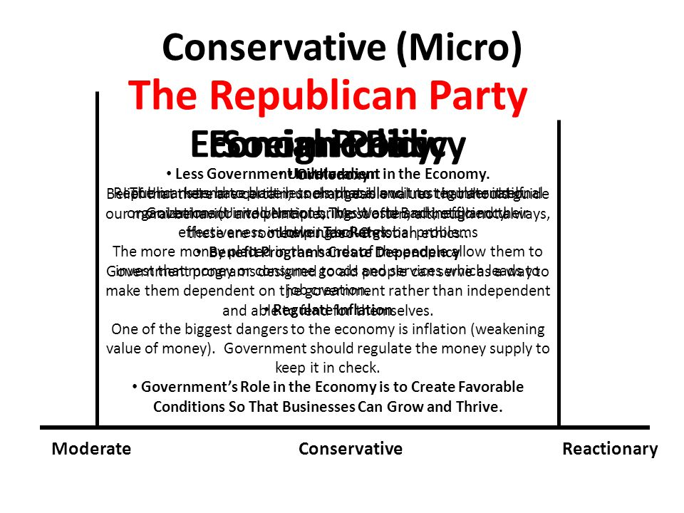 Conservative (Micro) ModerateConservativeReactionary The Republican Party Less Government Involvement in the Economy.