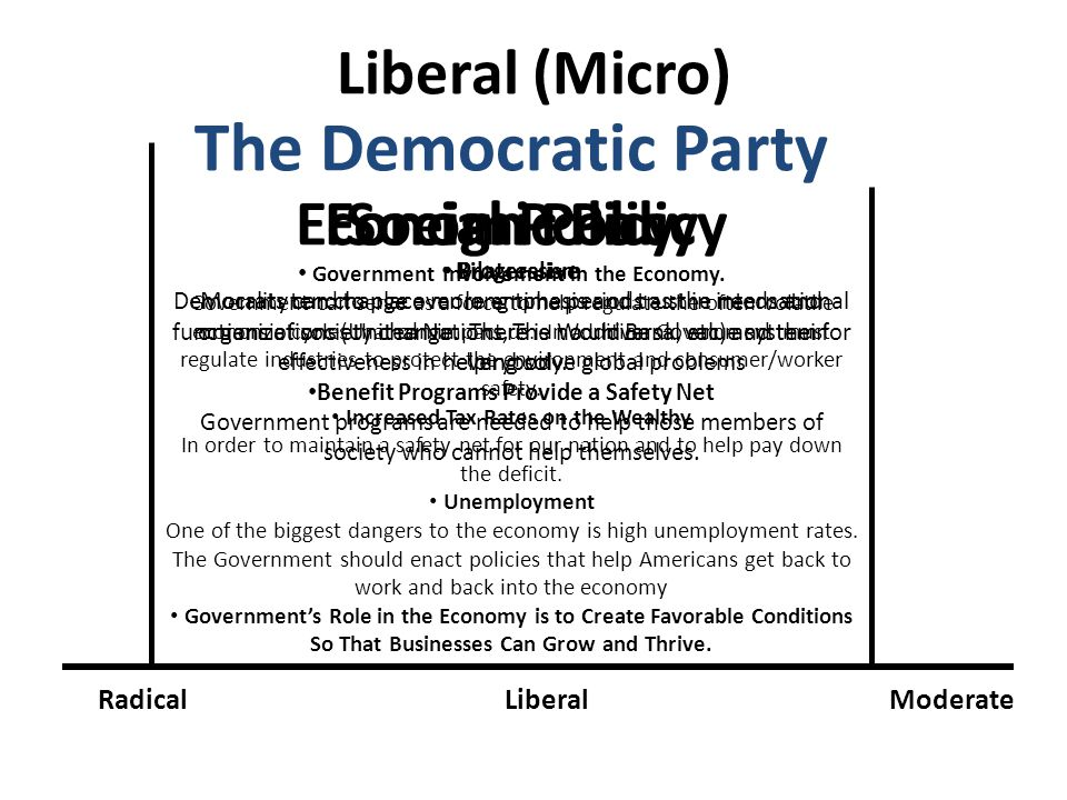 Liberal (Micro) RadicalLiberalModerate The Democratic Party Government Involvement in the Economy. Government can serve as a force to help regulate th