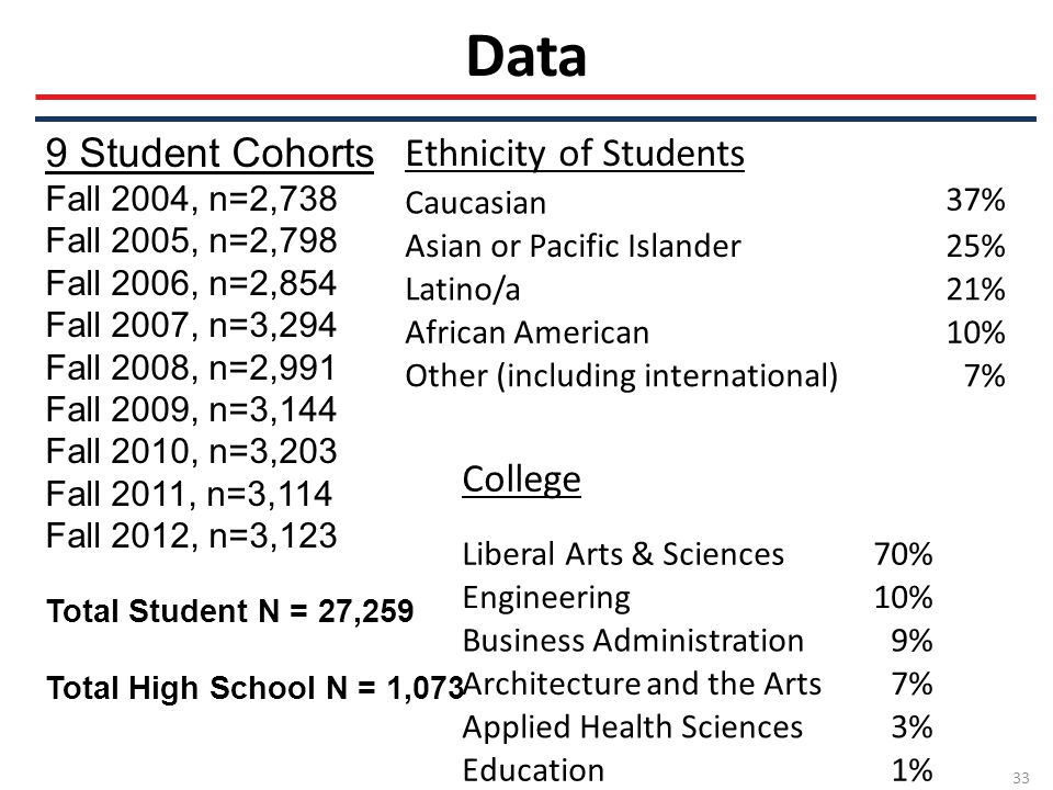 Data 33 9 Student Cohorts Fall 2004, n=2,738 Fall 2005, n=2,798 Fall 2006, n=2,854 Fall 2007, n=3,294 Fall 2008, n=2,991 Fall 2009, n=3,144 Fall 2010, n=3,203 Fall 2011, n=3,114 Fall 2012, n=3,123 Total Student N = 27,259 Total High School N = 1,073 Ethnicity of Students Caucasian 37% Asian or Pacific Islander25% Latino/a21% African American10% Other (including international)7% College Liberal Arts & Sciences70% Engineering10% Business Administration9% Architecture and the Arts7% Applied Health Sciences3% Education1%
