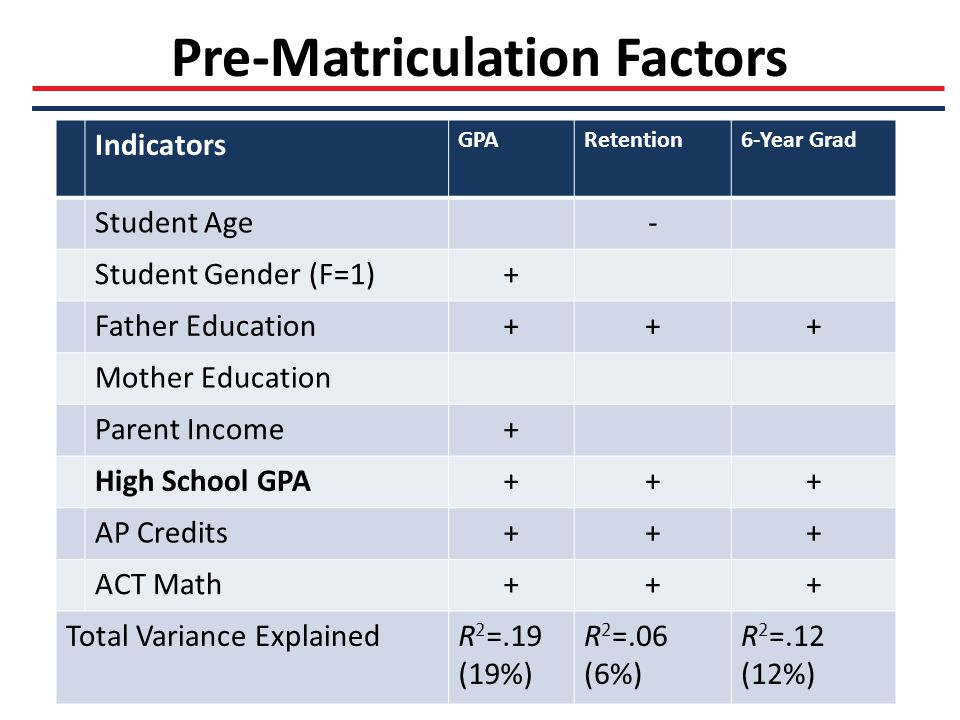 Pre-Matriculation Factors Indicators GPARetention6-Year Grad Student Age- Student Gender (F=1)+ Father Education+++ Mother Education Parent Income+ High School GPA+++ AP Credits+++ ACT Math+++ Total Variance ExplainedR 2 =.19 (19%) R 2 =.06 (6%) R 2 =.12 (12%)