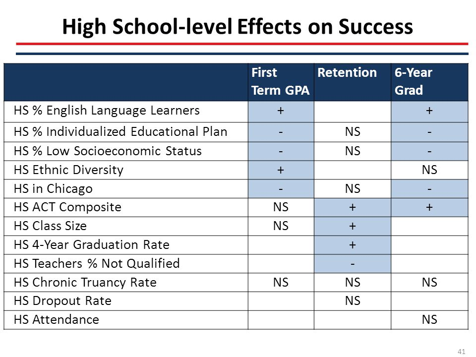 High School-level Effects on Success First Term GPA Retention6-Year Grad HS % English Language Learners++ HS % Individualized Educational Plan-NS- HS