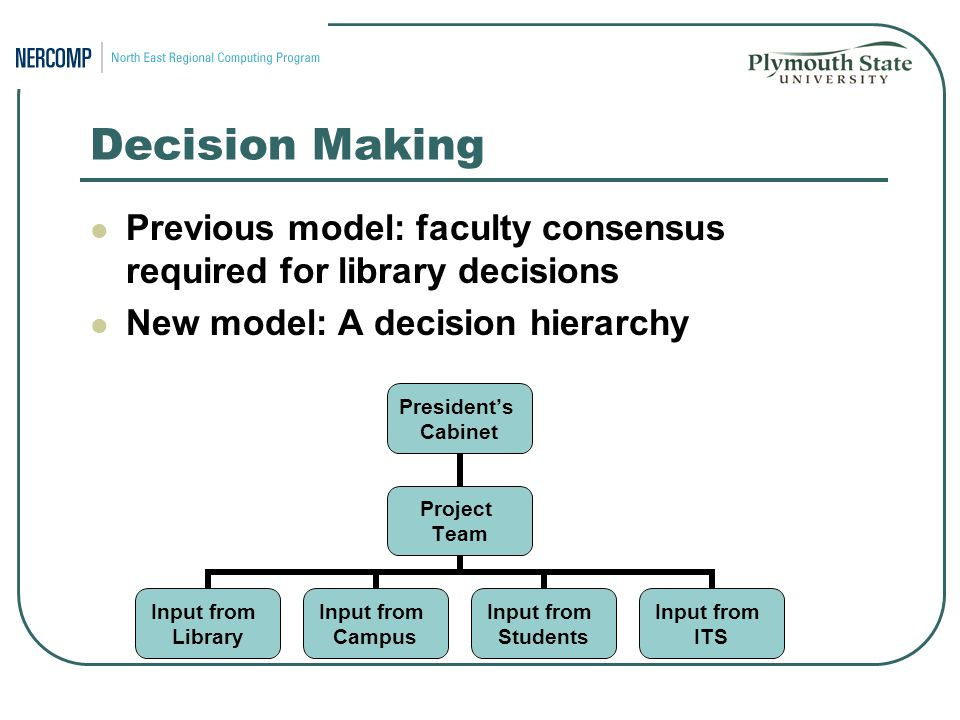 Decision Making Previous model: faculty consensus required for library decisions New model: A decision hierarchy President's Cabinet Project Team Input from Library Input from Campus Input from Students Input from ITS