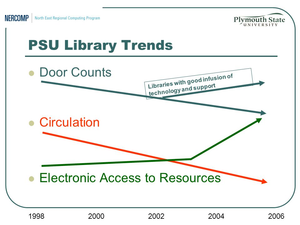 PSU Library Trends Door Counts Circulation Electronic Access to Resources Libraries with good infusion of technology and support 19982000200220042006