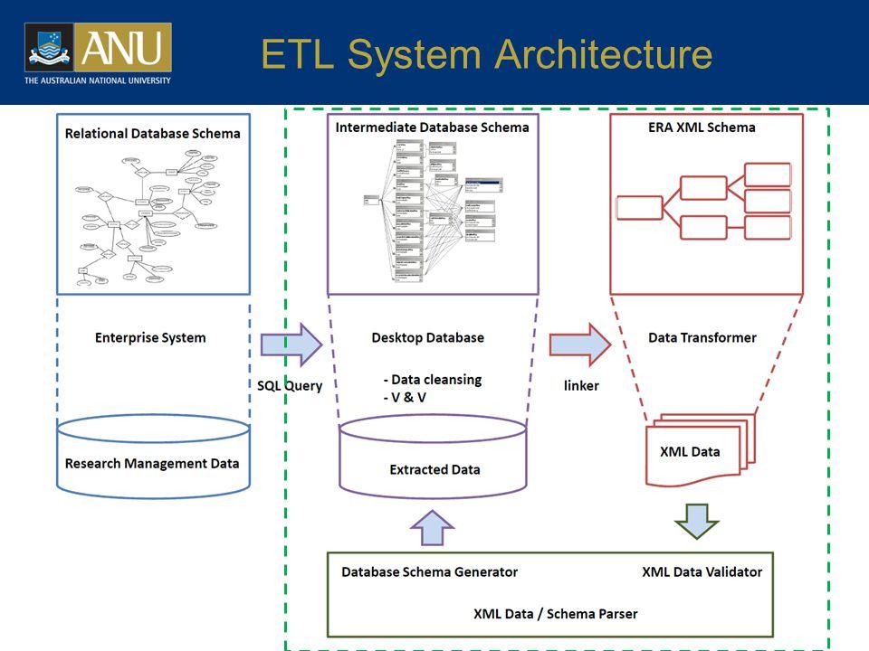 ETL System Architecture