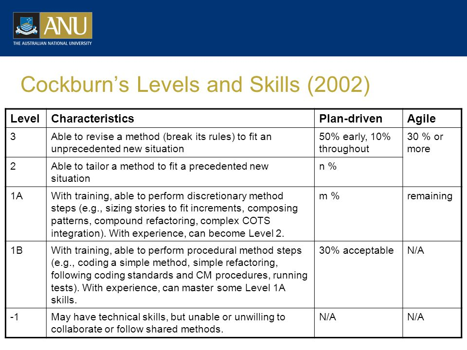 Cockburn's Levels and Skills (2002) LevelCharacteristicsPlan-drivenAgile 3Able to revise a method (break its rules) to fit an unprecedented new situation 50% early, 10% throughout 30 % or more 2Able to tailor a method to fit a precedented new situation n % 1AWith training, able to perform discretionary method steps (e.g., sizing stories to fit increments, composing patterns, compound refactoring, complex COTS integration).