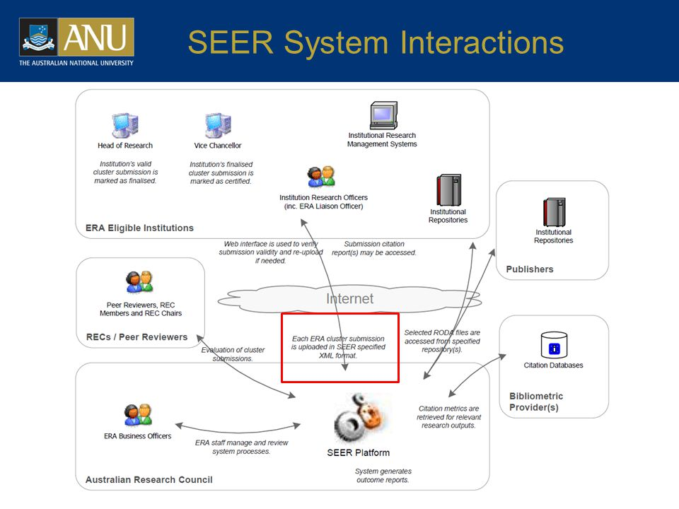 SEER System Interactions