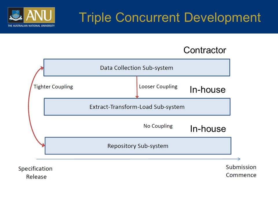 Triple Concurrent Development Contractor In-house