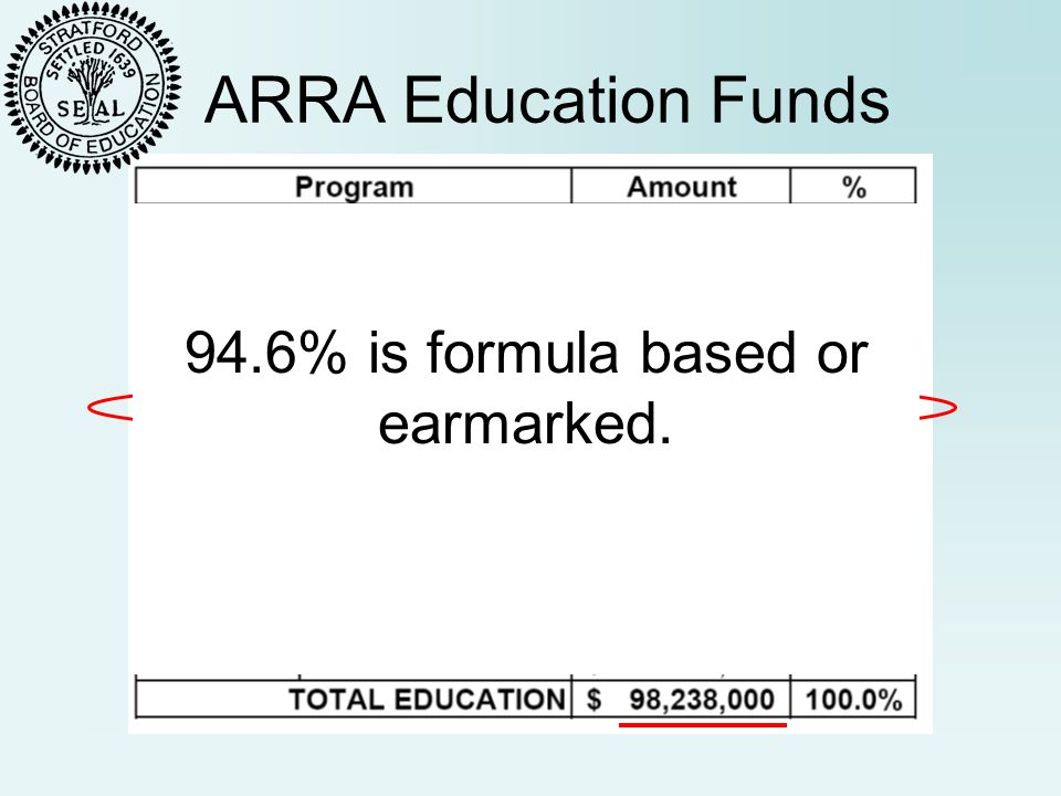 ARRA Education Funds 94.6% is formula based or earmarked.