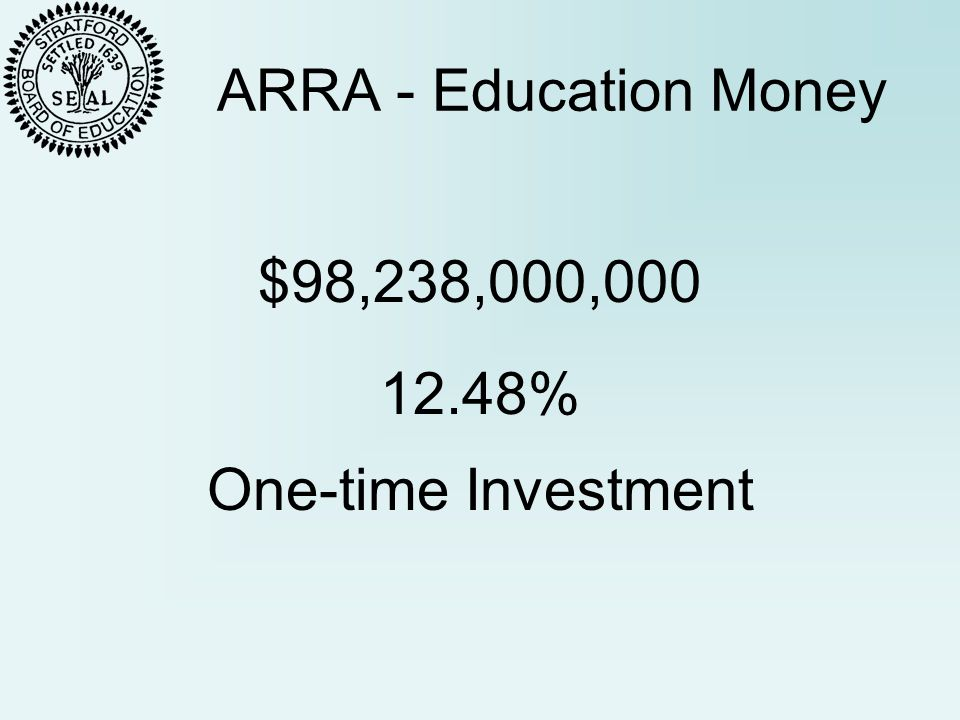ARRA - Education Money $98,238,000,000 One-time Investment 12.48%