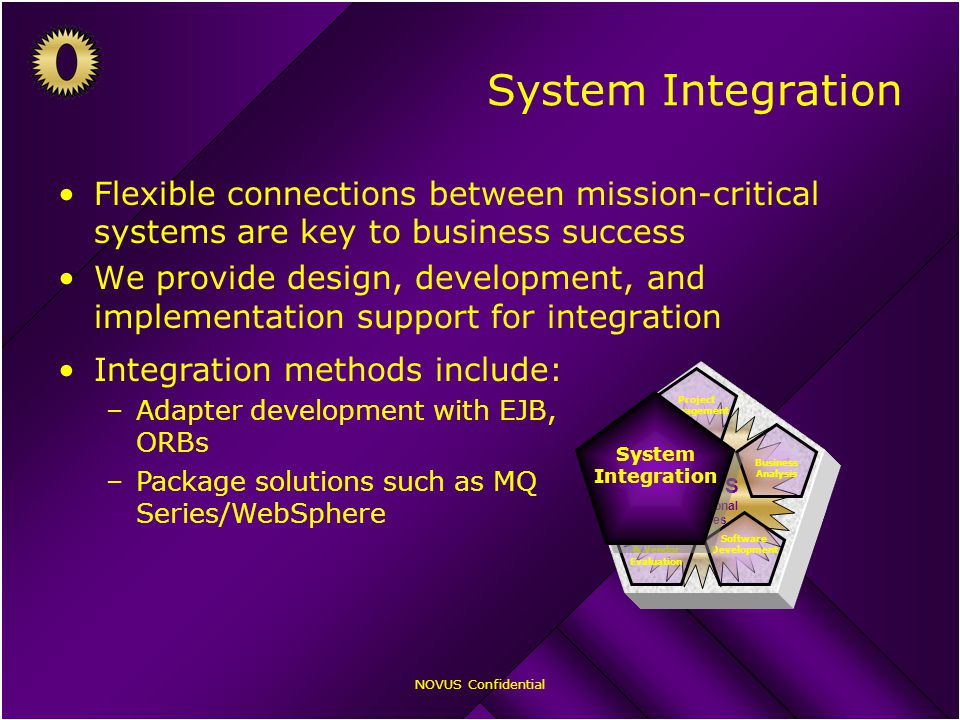 NOVUS Confidential System Integration Flexible connections between mission-critical systems are key to business success We provide design, development, and implementation support for integration Integration methods include: –Adapter development with EJB, ORBs –Package solutions such as MQ Series/WebSphere NOVUS Professional Services Business Analysis Software Development Package & Vendor Evaluation Project Management System Integration System Integration System Integration