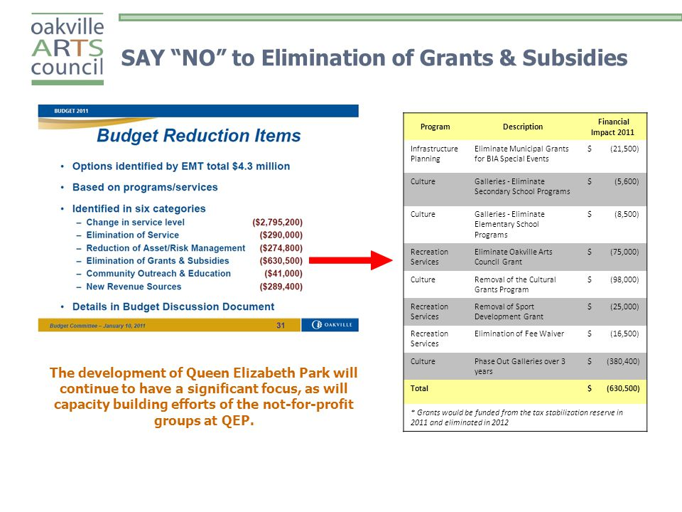 SAY NO to Elimination of Grants & Subsidies ProgramDescription Financial Impact 2011 Infrastructure Planning Eliminate Municipal Grants for BIA Special Events $ (21,500) CultureGalleries - Eliminate Secondary School Programs $ (5,600) CultureGalleries - Eliminate Elementary School Programs $ (8,500) Recreation Services Eliminate Oakville Arts Council Grant $ (75,000) CultureRemoval of the Cultural Grants Program $ (98,000) Recreation Services Removal of Sport Development Grant $ (25,000) Recreation Services Elimination of Fee Waiver $ (16,500) CulturePhase Out Galleries over 3 years $ (380,400) Total $ (630,500) * Grants would be funded from the tax stabilization reserve in 2011 and eliminated in 2012 The development of Queen Elizabeth Park will continue to have a significant focus, as will capacity building efforts of the not-for-profit groups at QEP.