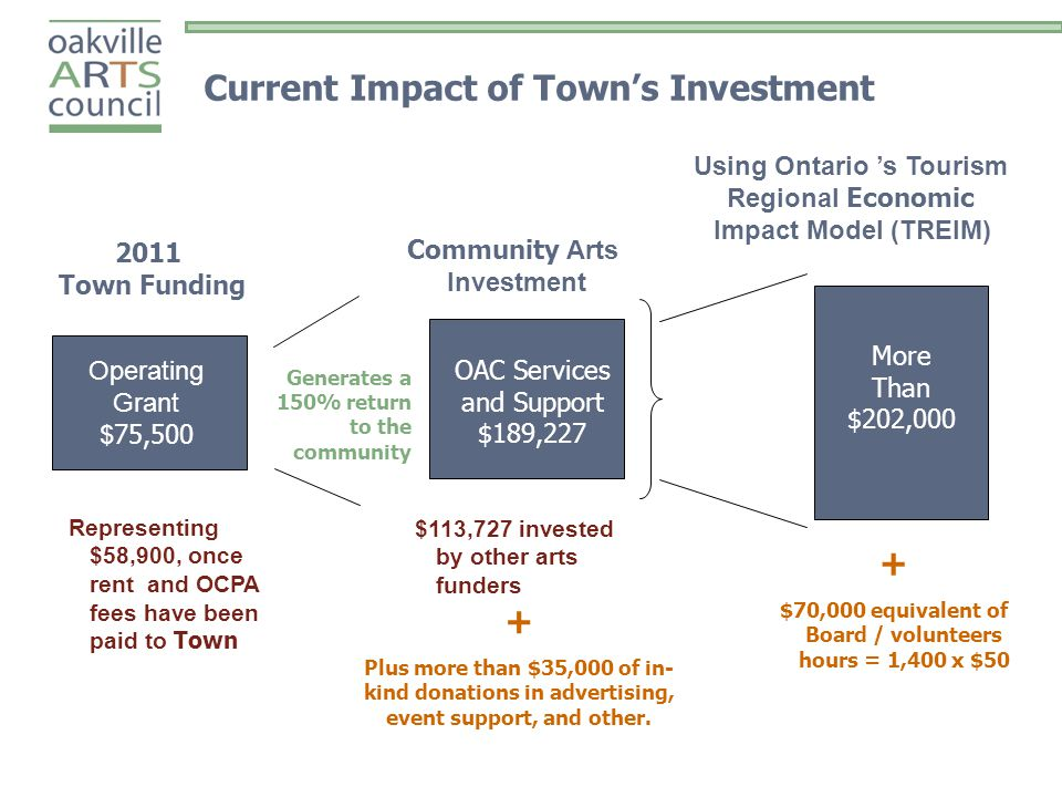 Current Impact of Town's Investment Operating Grant $ 75,500 2011 Town Funding Community Arts Investment Generates a 150% return to the community More Than $202,000 OAC Services and Support $189,227 Using Ontario 's Tourism Regional Economic Impact Model (TREIM) Representing $58,900, once rent and OCPA fees have been paid to Town $113,727 invested by other arts funders + $70,000 equivalent of Board / volunteers hours = 1,400 x $50 + Plus more than $35,000 of in- kind donations in advertising, event support, and other.
