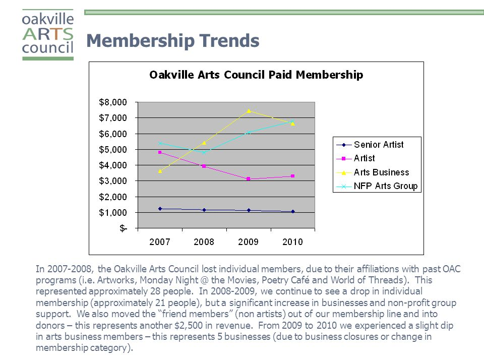 Membership Trends In 2007-2008, the Oakville Arts Council lost individual members, due to their affiliations with past OAC programs (i.e.
