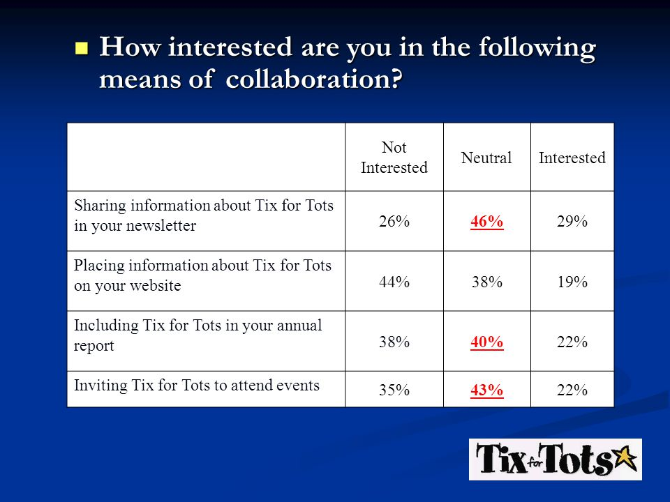 Not Interested NeutralInterested Sharing information about Tix for Tots in your newsletter 26%46%29% Placing information about Tix for Tots on your website 44%38%19% Including Tix for Tots in your annual report 38%40%22% Inviting Tix for Tots to attend events 35%43%22% How interested are you in the following means of collaboration.