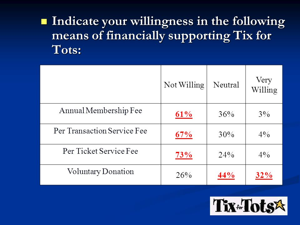 Not WillingNeutral Very Willing Annual Membership Fee 61%36%3% Per Transaction Service Fee 67%30%4% Per Ticket Service Fee 73%24%4% Voluntary Donation