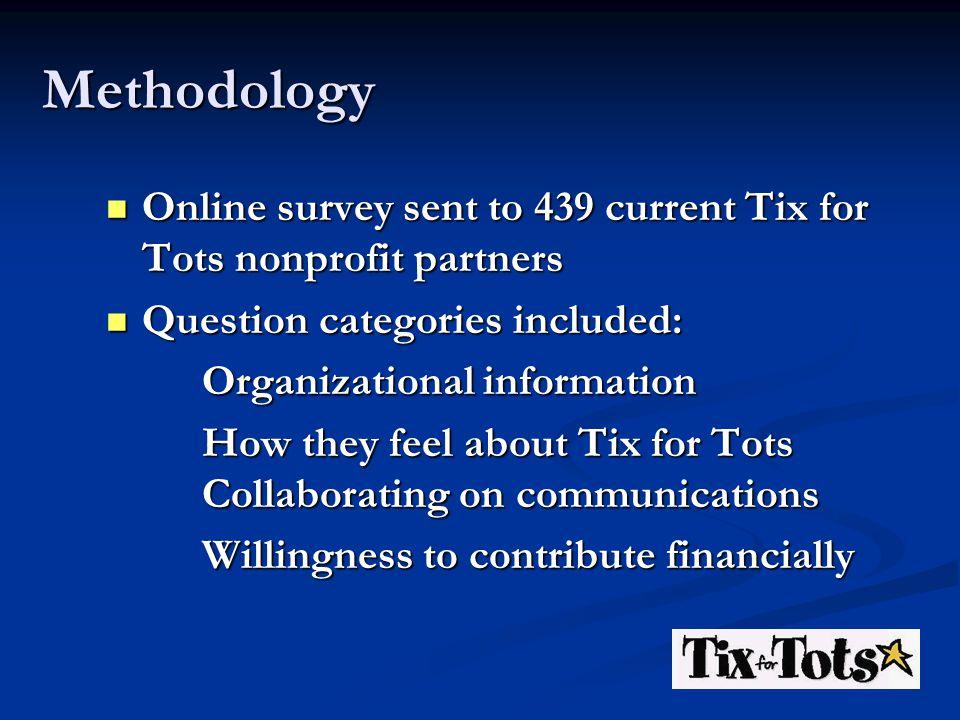 Methodology Online survey sent to 439 current Tix for Tots nonprofit partners Online survey sent to 439 current Tix for Tots nonprofit partners Questi