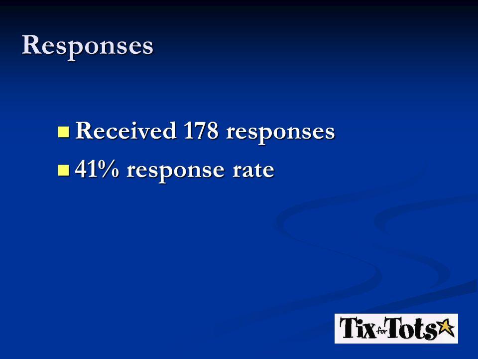 Responses Received 178 responses Received 178 responses 41% response rate 41% response rate