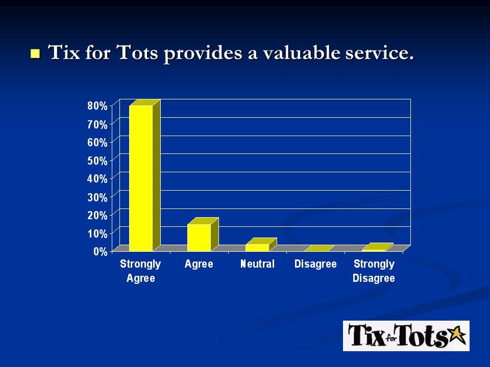 Tix for Tots provides a valuable service. Tix for Tots provides a valuable service.