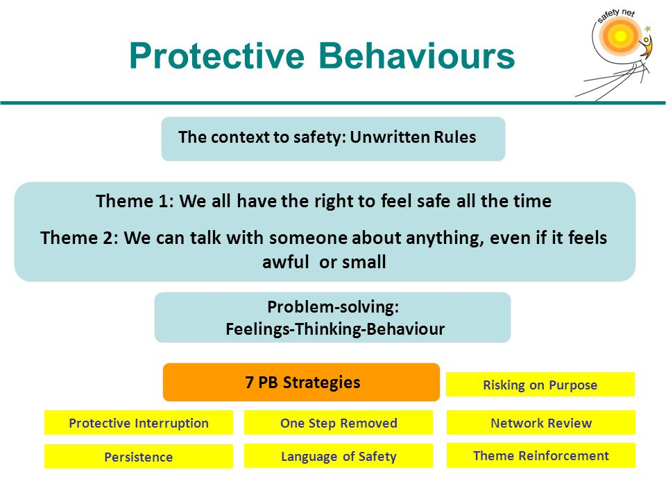 Protective Behaviours Problem-solving: Feelings-Thinking-Behaviour Theme 1: We all have the right to feel safe all the time Theme 2: We can talk with someone about anything, even if it feels awful or small The context to safety: Unwritten Rules 7 PB Strategies Language of Safety Persistence Risking on Purpose One Step RemovedProtective InterruptionNetwork Review Theme Reinforcement