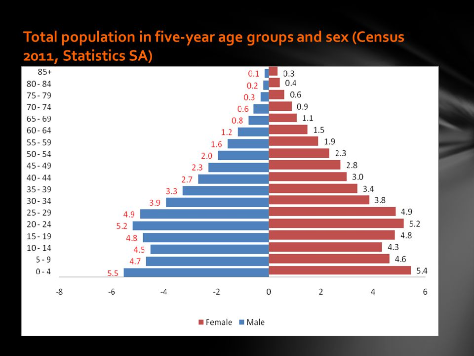 Total population in five-year age groups and sex (Census 2011, Statistics SA)