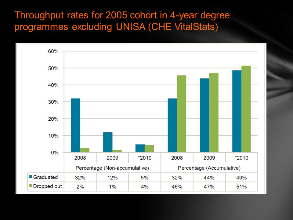 Throughput rates for 2005 cohort in 4-year degree programmes excluding UNISA (CHE VitalStats)