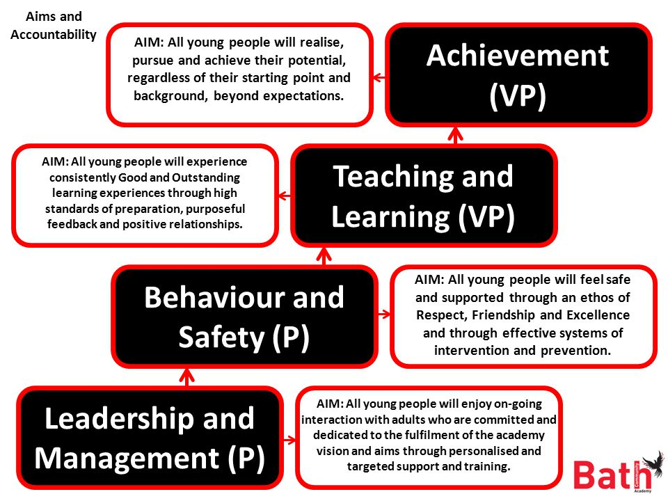 Achievement (VP) Teaching and Learning (VP) Behaviour and Safety (P) Leadership and Management (P) AIM: All young people will enjoy on-going interaction with adults who are committed and dedicated to the fulfilment of the academy vision and aims through personalised and targeted support and training.
