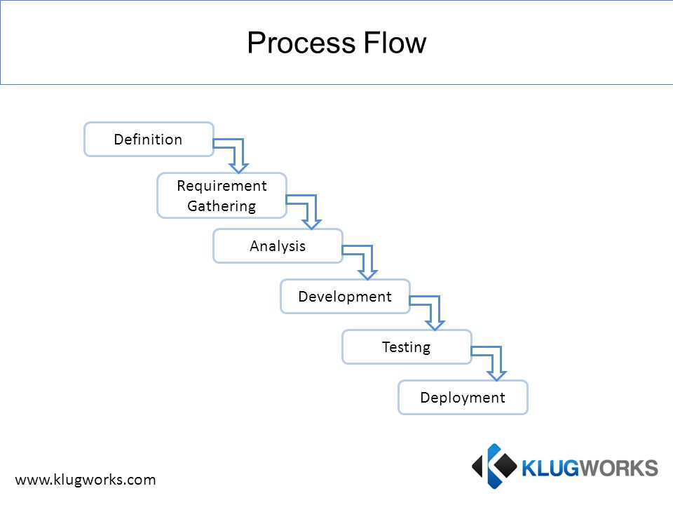 Process Flow Requirement Gathering Deployment Analysis Testing Development Definition www.klugworks.com