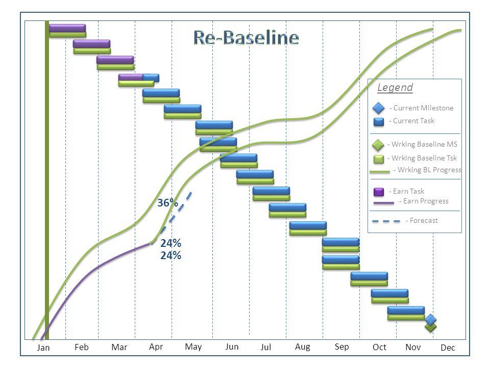 Jan Feb Mar AprMay Jun Jul Aug Sep Oct Nov Dec 36% 24% - Current Milestone - Current Task - Wrking Baseline MS - Wrking Baseline Tsk - Earn Task Legend - Forecast - Earn Progress - Wrking BL Progress