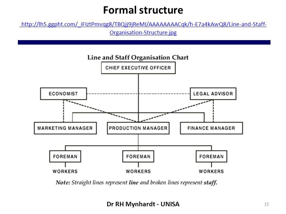 Formal structure http://lh5.ggpht.com/_iFIztPmvqg8/TBQjj9jReMI/AAAAAAAACqk/h-E7a4kAwQ8/Line-and-Staff- Organisation-Structure.jpg http://lh5.ggpht.com/_iFIztPmvqg8/TBQjj9jReMI/AAAAAAAACqk/h-E7a4kAwQ8/Line-and-Staff- Organisation-Structure.jpg 15 Dr RH Mynhardt - UNISA