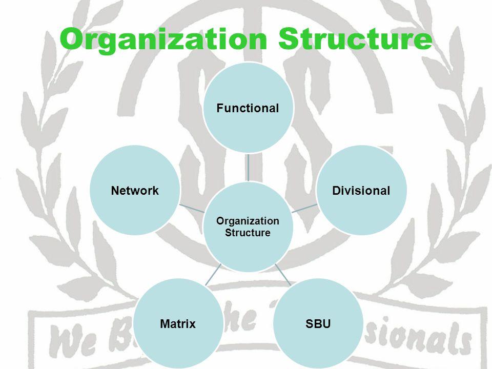 Organization Structure Organization Structure FunctionalDivisionalSBUMatrixNetwork