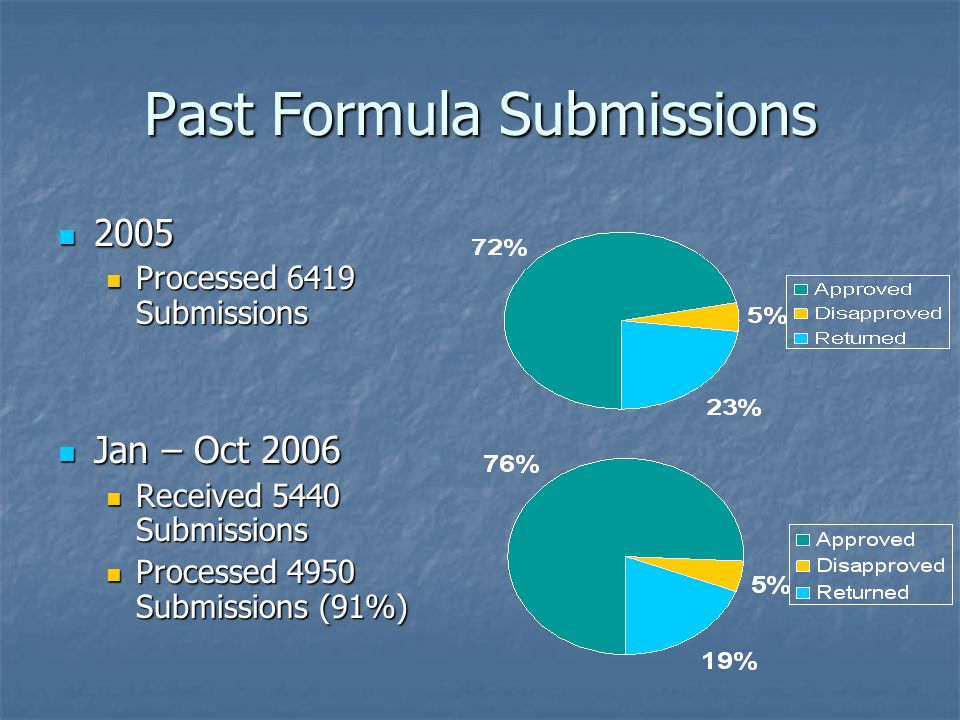 Past Formula Submissions 2005 2005 Processed 6419 Submissions Processed 6419 Submissions Jan – Oct 2006 Jan – Oct 2006 Received 5440 Submissions Received 5440 Submissions Processed 4950 Submissions (91%) Processed 4950 Submissions (91%)