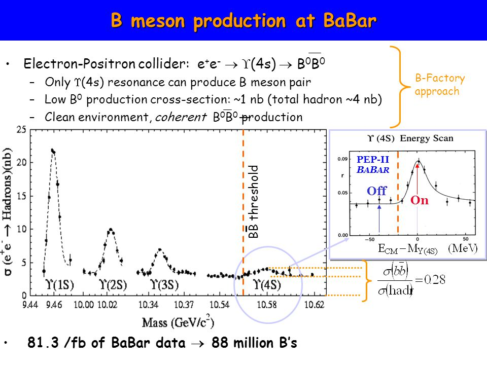  (4S): Coherent B 0 B 0 production B 0 B 0 system evolves coherently until one of the particles decays –Mixing-oscillation clock only starts ticking at the time of the first decay  relevant: time difference parameter  t –B mesons have opposite flavour at time  t=0 –Half of the time B of interest decays first (where  t<0) Integrated sine asymmetry is 0: Coherent production requires time dependent analysis At t cp =0 B0B0 B0B0 At t=0 B0B0 B0B0 t = t B1 – t B2 Coherent (BaBar) Incoherent (LHCb) -- ++ ++ --  t(ps) t(ps)