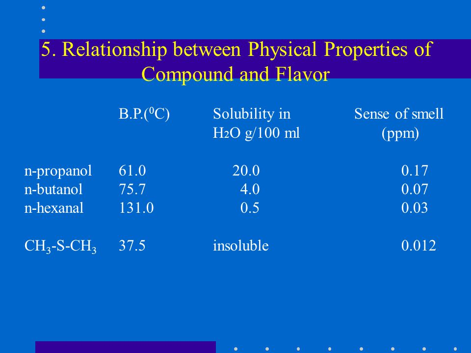 5. Relationship between Physical Properties of Compound and Flavor B.P.( 0 C) Solubility in Sense of smell H 2 O g/100 ml (ppm) n-propanol61.0 20.00.1