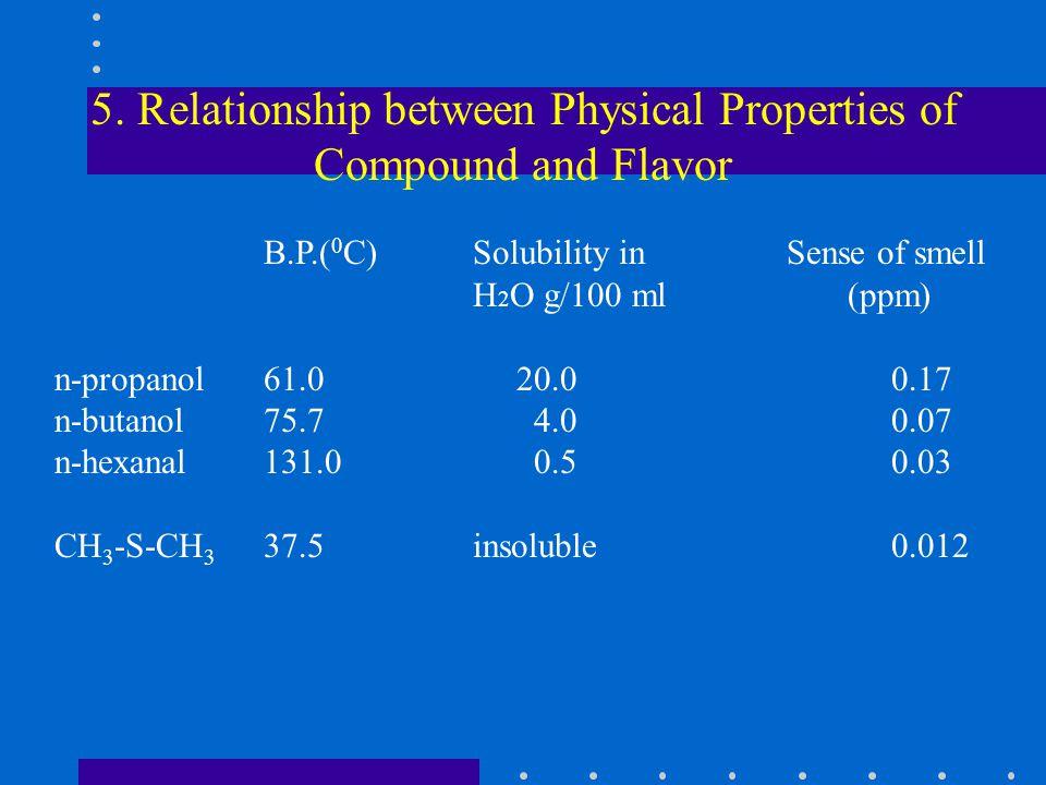 2-t-pentenal2.3 2-t-hexanal10.0 2-t-heptanal14.0 2-t-octenal7.0 2-t-nonenal3.2 2-t-decenal33.8 2-t-undecenal150.0 The series has an increase b.p.
