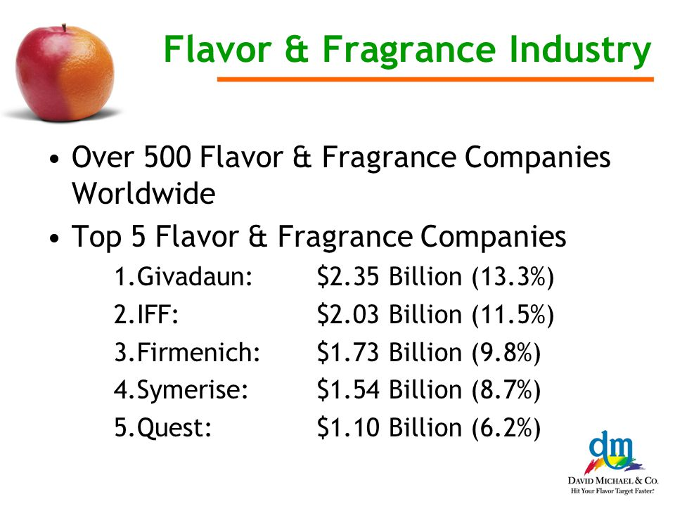 Flavor & Fragrance Industry Over 500 Flavor & Fragrance Companies Worldwide Top 5 Flavor & Fragrance Companies 1.Givadaun: $2.35 Billion (13.3%) 2.IFF: $2.03 Billion (11.5%) 3.Firmenich: $1.73 Billion (9.8%) 4.Symerise:$1.54 Billion (8.7%) 5.Quest:$1.10 Billion (6.2%)