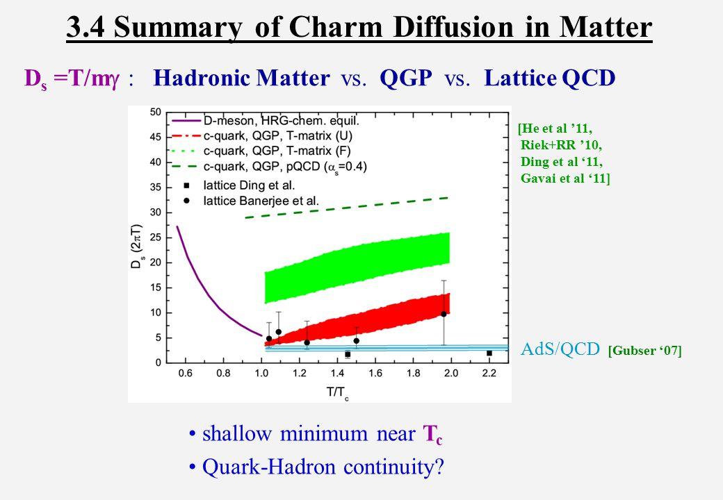 3.4 Summary of Charm Diffusion in Matter shallow minimum near T c Quark-Hadron continuity.