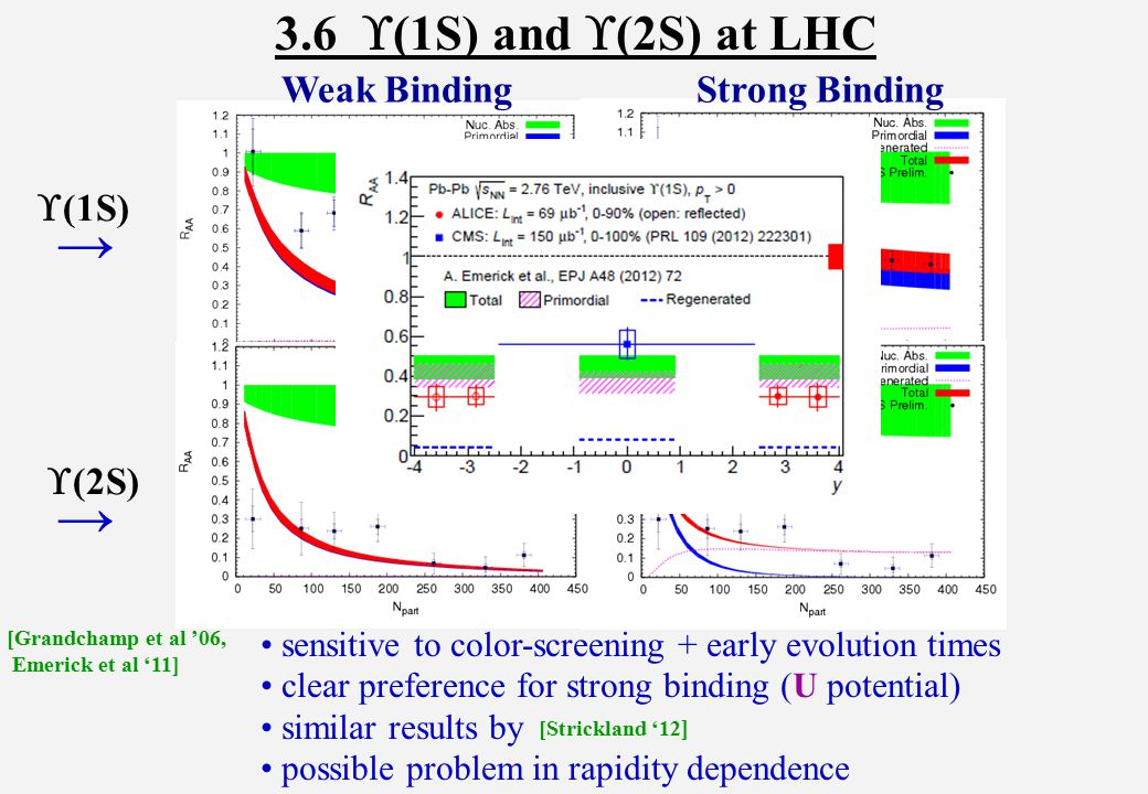 3.6  (1S) and  (2S) at LHC sensitive to color-screening + early evolution times clear preference for strong binding (U potential) similar results by possible problem in rapidity dependence  (1S) →  (2S) → [Grandchamp et al '06, Emerick et al '11] Weak Binding Strong Binding [Strickland '12 ]