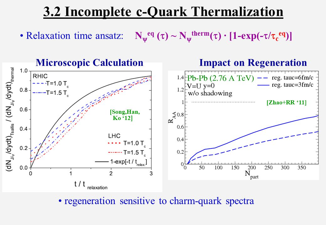 3.2 Incomplete c-Quark Thermalization regeneration sensitive to charm-quark spectra [Song,Han, Ko '12 ] [Zhao+RR '11] Relaxation time ansatz: N  eq (  ) ~ N  therm (  ) · [1-exp(-  /  c eq )] Microscopic Calculation Impact on Regeneration