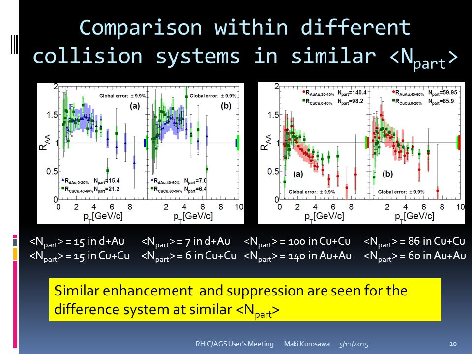 Comparison within different collision systems in similar 5/11/2015RHIC/AGS User s Meeting Maki Kurosawa 10 Similar enhancement and suppression are seen for the difference system at similar = 15 in d+Au = 15 in Cu+Cu = 7 in d+Au = 6 in Cu+Cu = 100 in Cu+Cu = 140 in Au+Au = 86 in Cu+Cu = 60 in Au+Au