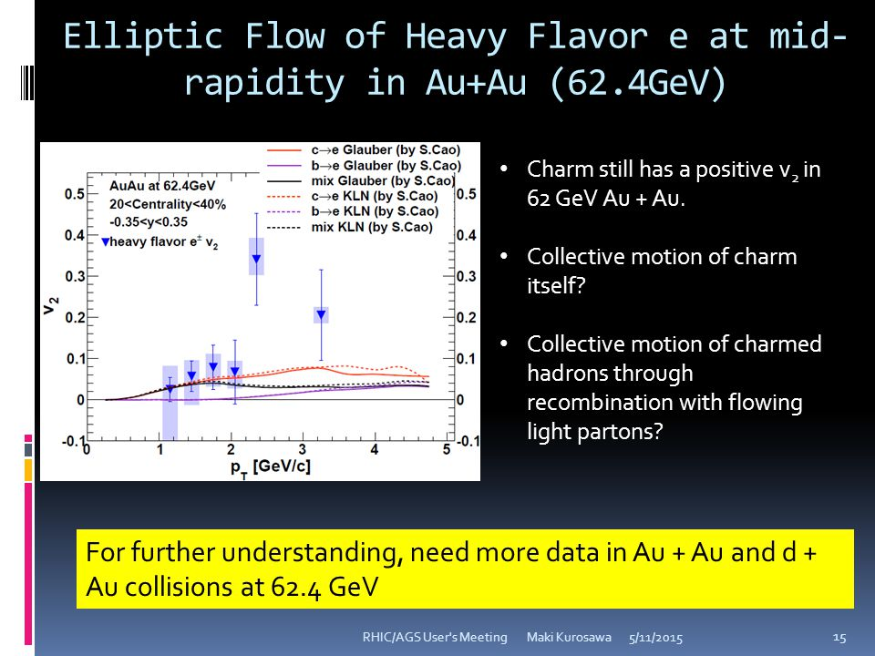 Elliptic Flow of Heavy Flavor e at mid- rapidity in Au+Au (62.4GeV) 5/11/2015RHIC/AGS User s Meeting Maki Kurosawa 15 Charm still has a positive v 2 in 62 GeV Au + Au.