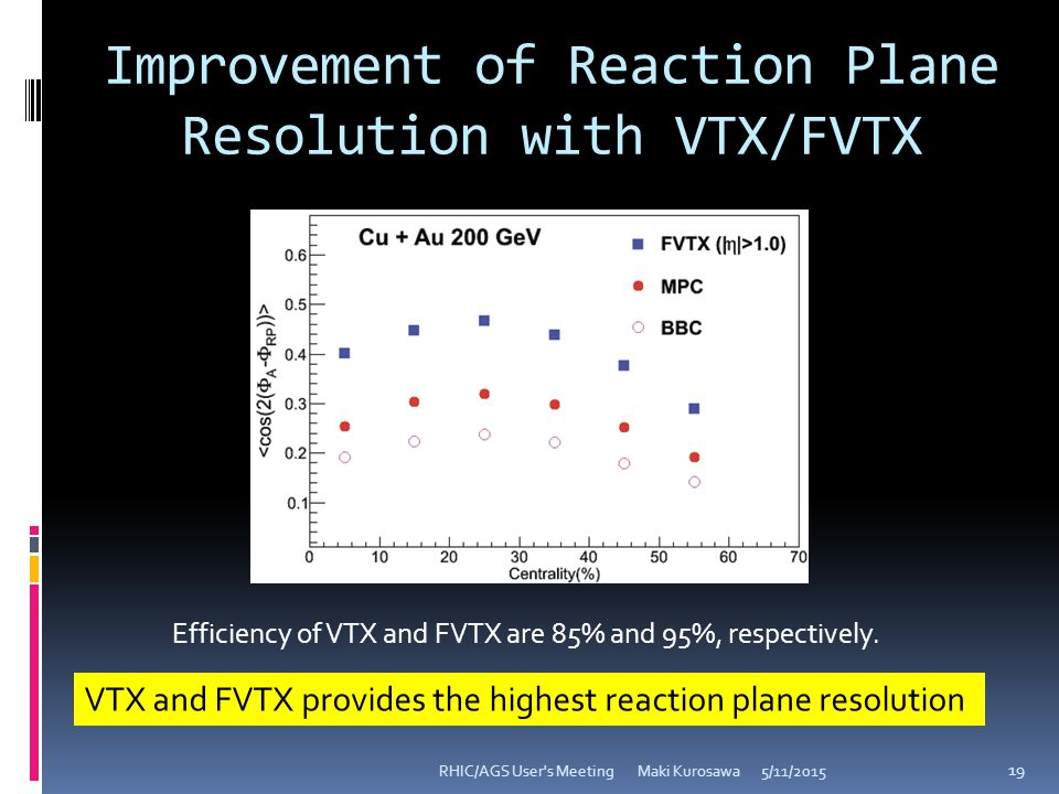 Improvement of Reaction Plane Resolution with VTX/FVTX 5/11/2015RHIC/AGS User s Meeting Maki Kurosawa 19 VTX and FVTX provides the highest reaction plane resolution Efficiency of VTX and FVTX are 85% and 95%, respectively.