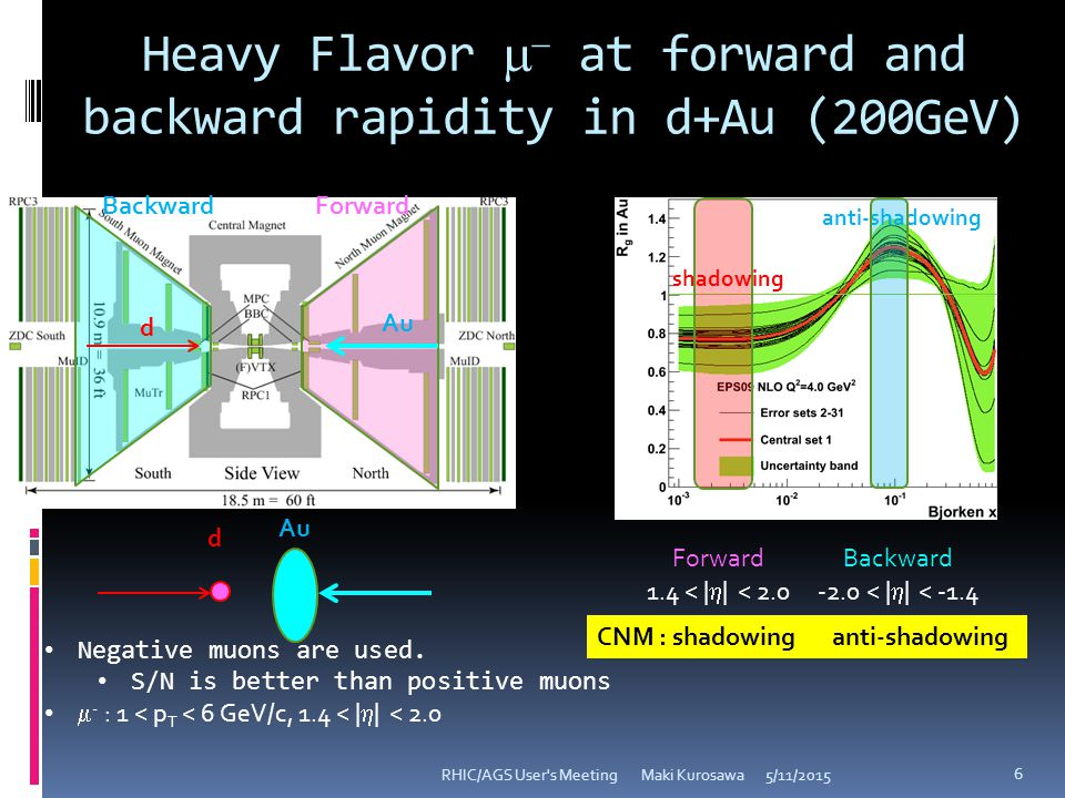 Heavy Flavor   at forward and backward rapidity in d+Au (200GeV) 5/11/2015RHIC/AGS User s Meeting Maki Kurosawa 6 d Backward Forward Au d Negative muons are used.