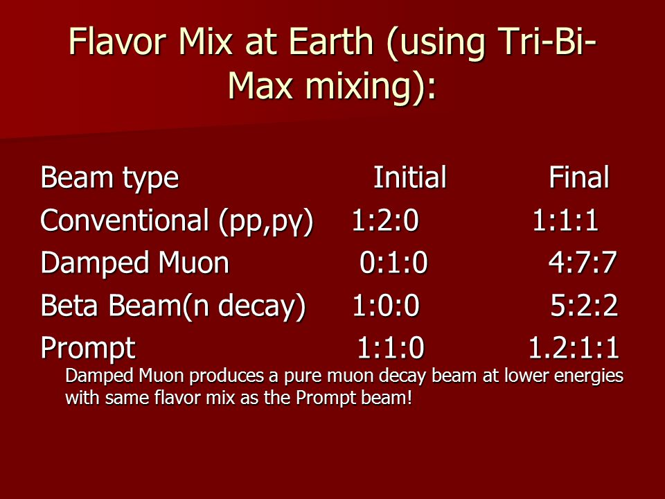 Flavor Mix at Earth (using Tri-Bi- Max mixing): Beam type Initial Final Conventional (pp,pγ) 1:2:0 1:1:1 Damped Muon 0:1:0 4:7:7 Beta Beam(n decay) 1: