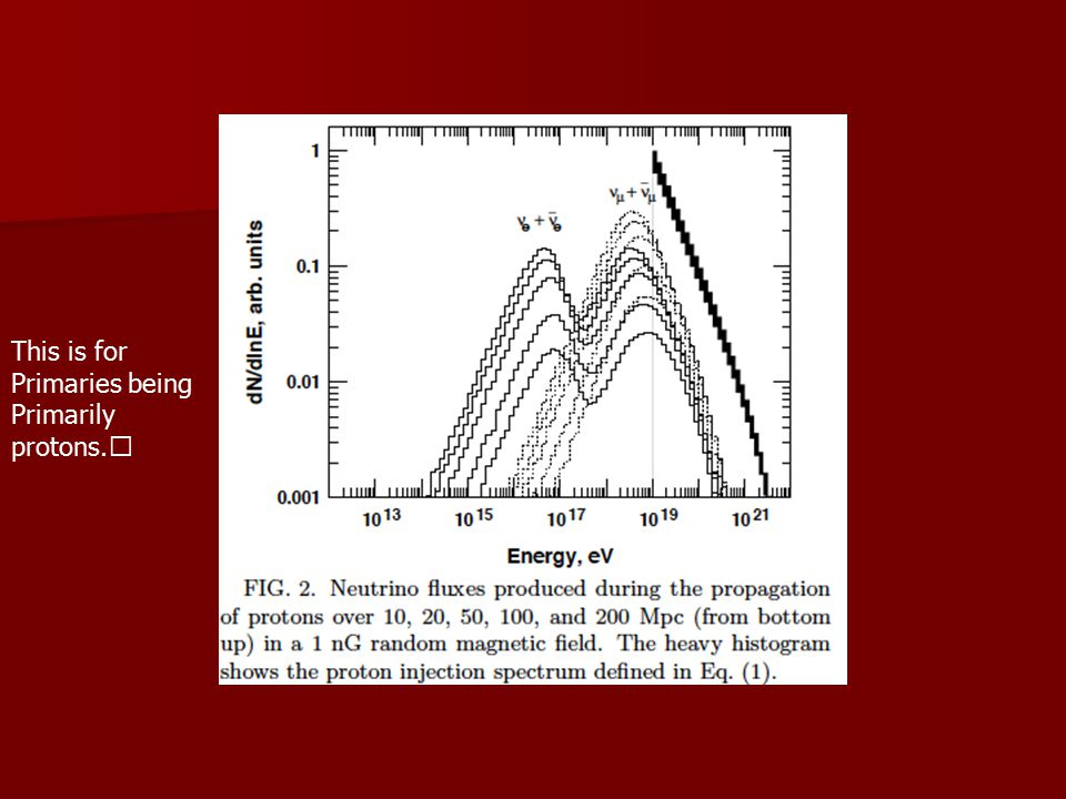 Current Knowledge of Neutrino Mixing and Masses ν e ν 1 ν e ν 1 ν μ = U MNSP ν 2 ν μ = U MNSP ν 2 ν τ ν 3 ν τ ν 3 δm 32 2 ~ 2.5.10 -3 eV 2, δm 21 2 ~ 8.10 -5 eV 2 δm 32 2 ~ 2.5.10 -3 eV 2, δm 21 2 ~ 8.10 -5 eV 2 √2/3 √1/3 ε √2/3 √1/3 ε U MNSP ~ U TBM = -√1/6 √1/3 √1/2 U MNSP ~ U TBM = -√1/6 √1/3 √1/2 -√1/6 √1/3 -√1/2 -√1/6 √1/3 -√1/2 (ε ~ 0.15:DB,RENO,DC(2012)) Unkown: Unkown: Mass Pattern: Normal or Inverted:, phase δ 3 _______ 2_______ 3 _______ 2_______ 1 _______ 1 _______ 2_________ 2_________ 1_________ 3________ 1_________ 3________