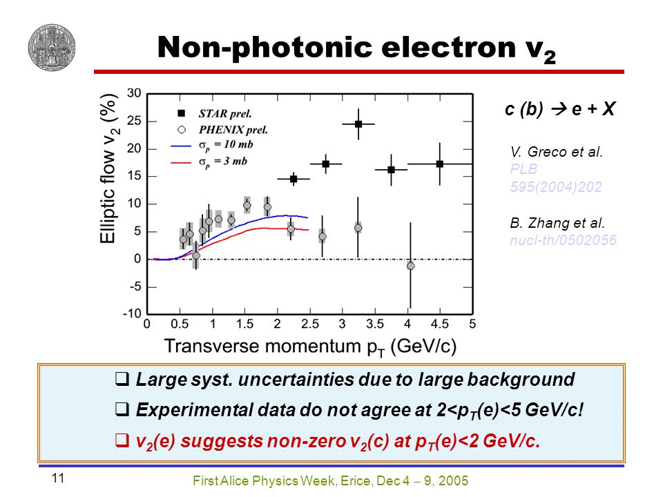 First Alice Physics Week, Erice, Dec 4  9, 2005 11 V. Greco et al. PLB 595(2004)202 B. Zhang et al. nucl-th/0502056 Non-photonic electron v 2 c (b) 