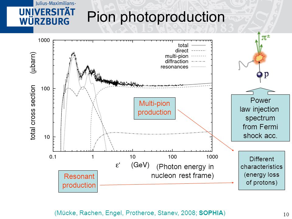 10 Pion photoproduction (Photon energy in nucleon rest frame) (Mücke, Rachen, Engel, Protheroe, Stanev, 2008; SOPHIA) Resonant production Multi-pion production Different characteristics (energy loss of protons) Power law injection spectrum from Fermi shock acc.