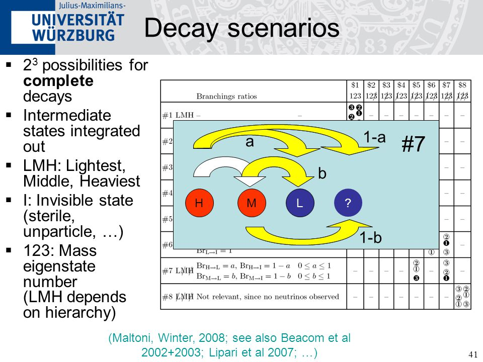 41 Decay scenarios  2 3 possibilities for complete decays  Intermediate states integrated out  LMH: Lightest, Middle, Heaviest  I: Invisible state (sterile, unparticle, …)  123: Mass eigenstate number (LMH depends on hierarchy) (Maltoni, Winter, 2008; see also Beacom et al 2002+2003; Lipari et al 2007; …) H .