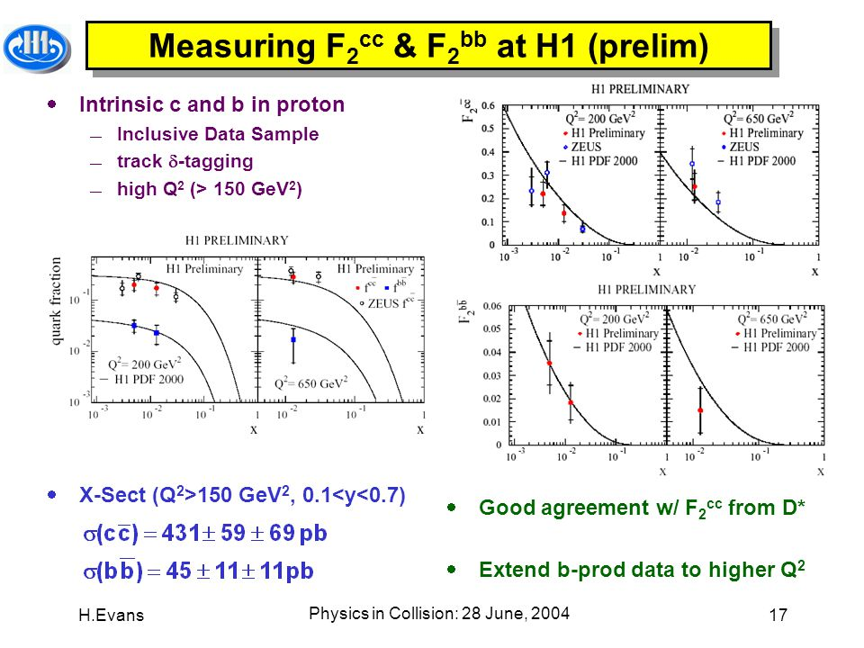 H.Evans Physics in Collision: 28 June, 2004 17 Measuring F 2 cc & F 2 bb at H1 (prelim)  Intrinsic c and b in proton  Inclusive Data Sample  track  -tagging  high Q 2 (> 150 GeV 2 )  X-Sect (Q 2 >150 GeV 2, 0.1<y<0.7)  Good agreement w/ F 2 cc from D*  Extend b-prod data to higher Q 2
